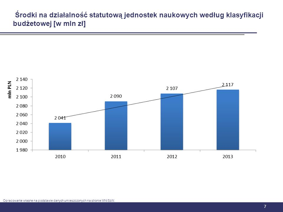 Środki na działalność statutową jednostek naukowych według klasyfikacji budżetowej [w mln zł]